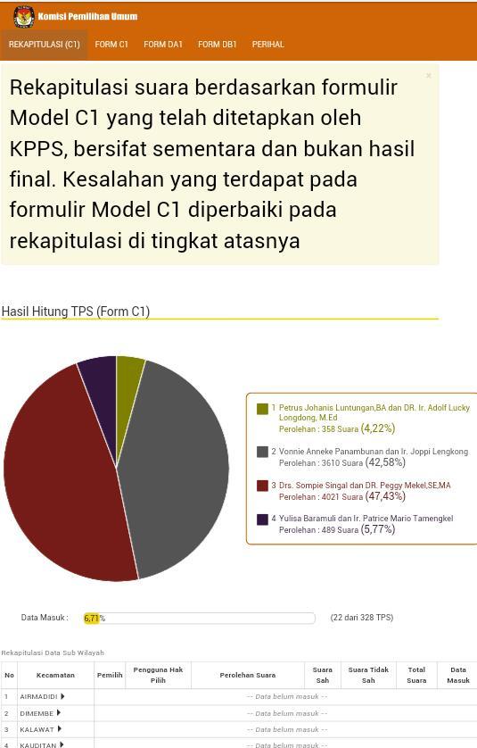 Hasil sementara penghitungan suara KPU, Pilkada Minut