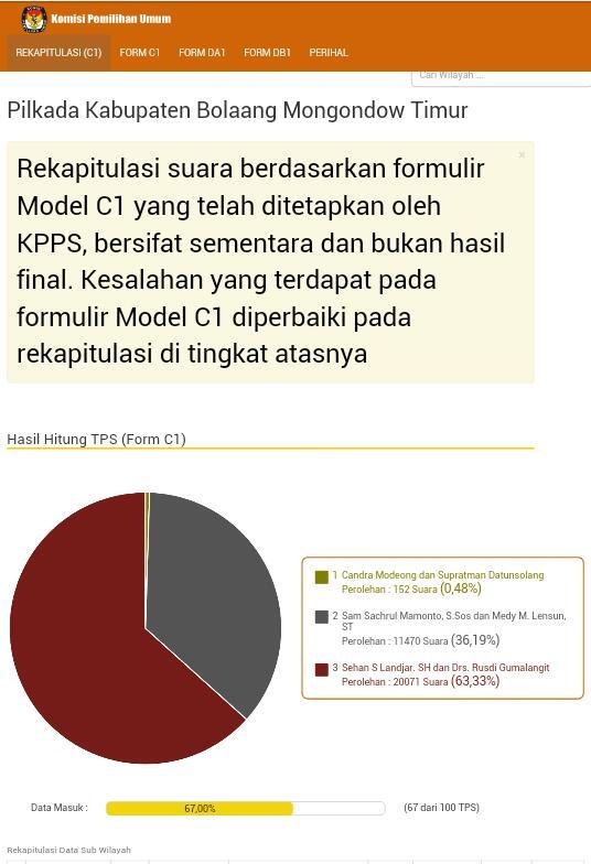 Hasil paenghitungan suara KPU di Pilkada Bolaang Mongondow Timur