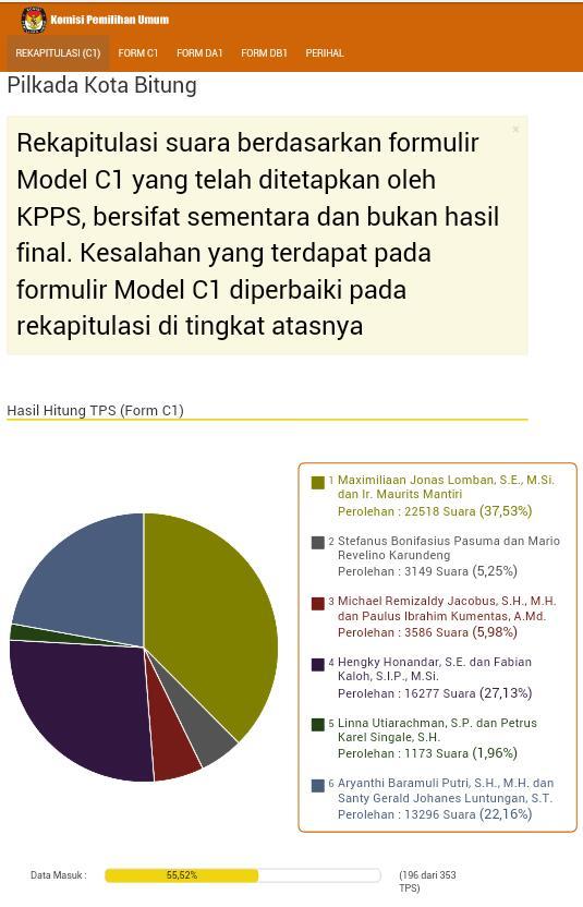 Hasil penghitungan suara KPU Pilkada Kota Bitung (kpu.go.id)