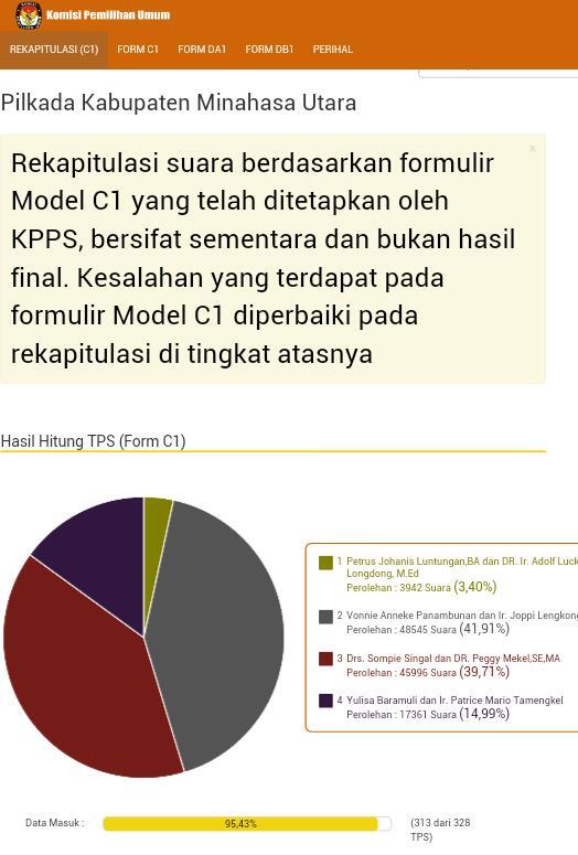 Tabel perolehan suara pilkada Kab. Minahasa Utara (source: kpu.go.id)