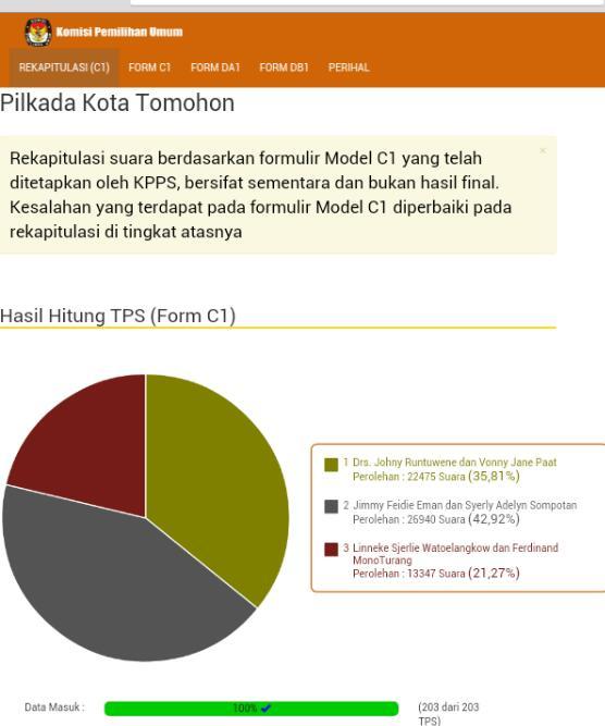 Hasil penghitungan Sementara C1 KPU di Pilkada Kota Tomohon