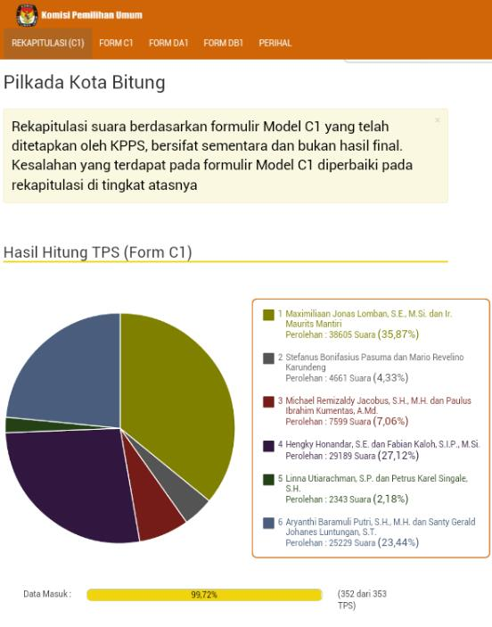 Hasil penghitungan suara C1 KPU di Pilkada Kota Bitung