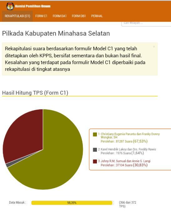 Kandidat Paruntu-Wongkar (PAKAR) unggul dalam penghitungan sementara data C1 KPU