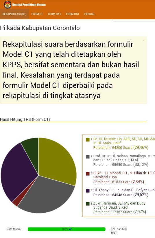 Tabulasi Penghitungan suara dari C1 KPU, Pomalingo-Hasan unggul tipis.