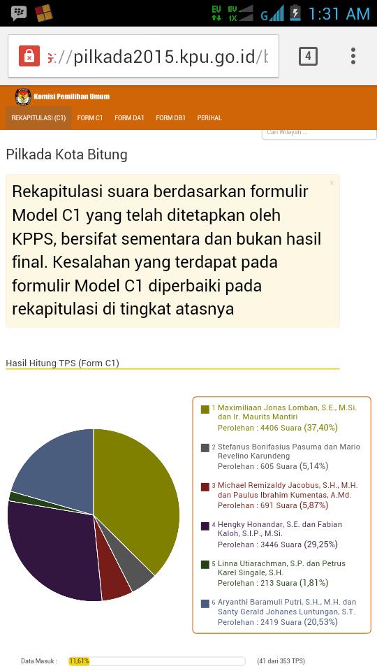 Hasil real count dari KPU RI hasil rekapitulasi sementara Pilkada Kota Bitung 2015 (sumber: kpu.go.id)
