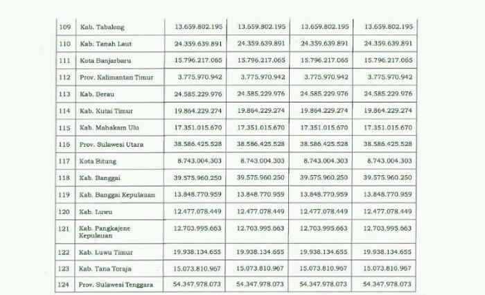 Sejumlah daerah di Provinsi Sulawesi Utara, yang pembayaran DAU ditunda